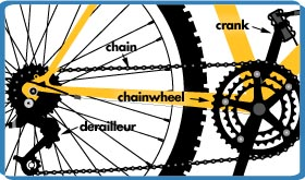 Bike Parts Animation Chain Drive