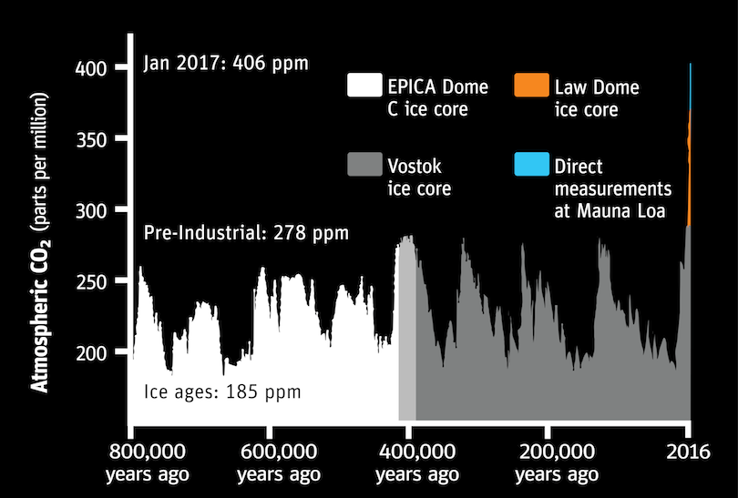 Global Climate Change Explorer: Ice, Glaciers, and the Poles