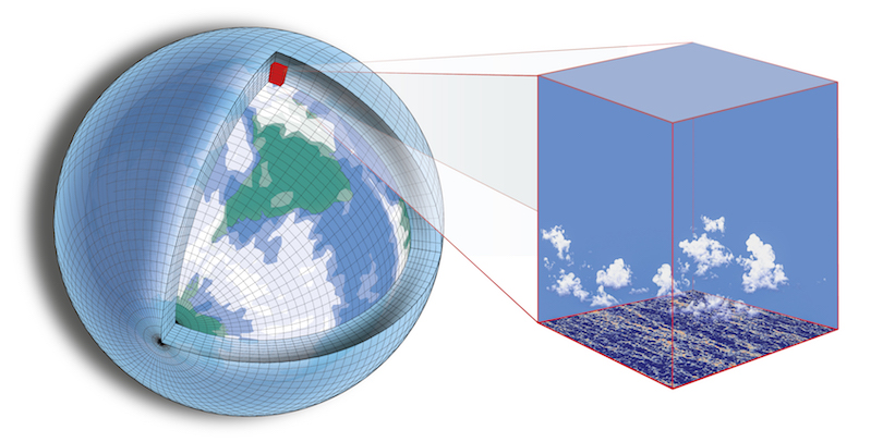 DIAGRAM of climate model grid