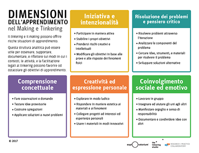 Learning Dimensions Italian
