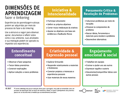 Learning Dimensions Portuguese