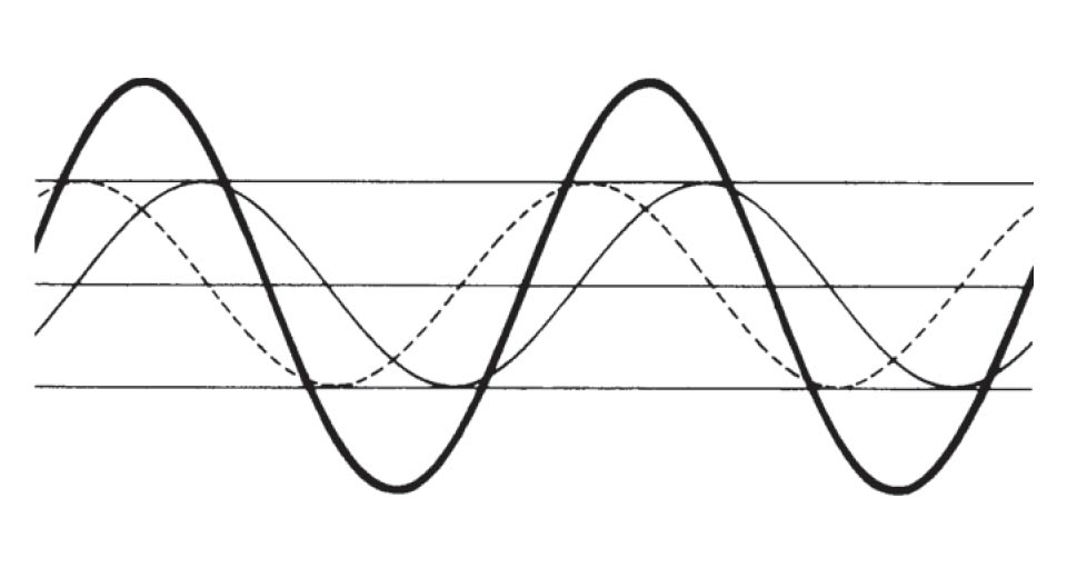 Diagram showing constructive interference