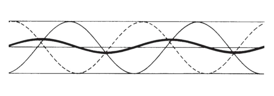 Diagram showing destructive interference