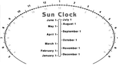 Making a Sun Clock