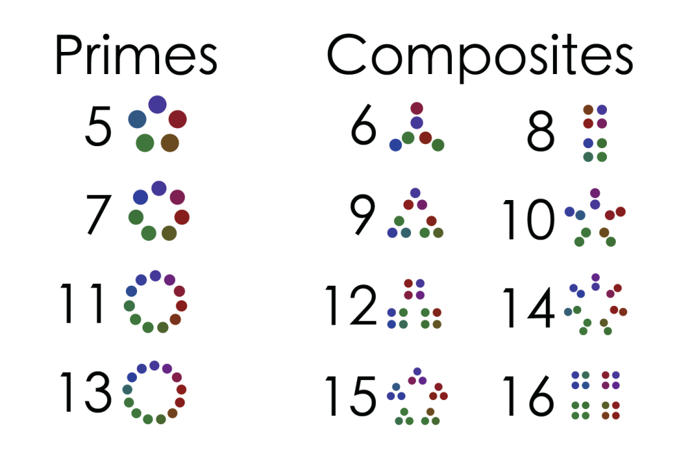 Composite patterns exploratorium but the really interesting thing is the appearance of the non prime numbers the composites which display a wild variety of different patterns ibookread PDF