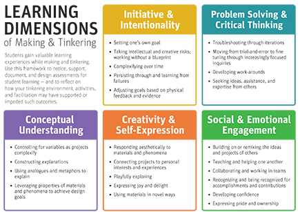Learning Dimensions of Making and Tinkering