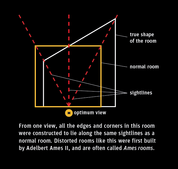 A diagram showing the visual illusion of the Distorted Room exhibit
