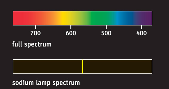 Diagram showing the difference between the full spectrum of color and that of a sodium vapor lamp
