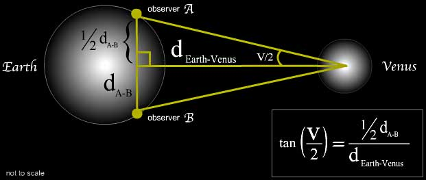 astronomy and trigonometry The use of trigonometric functions arises from the early connection between mathematics and astronomy  all the trigonometry relevant to astronomy was.